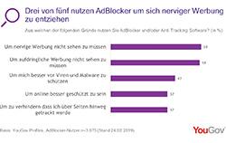 AdBlocker - Kein Bock auf Online-Werbung? ©YouGov