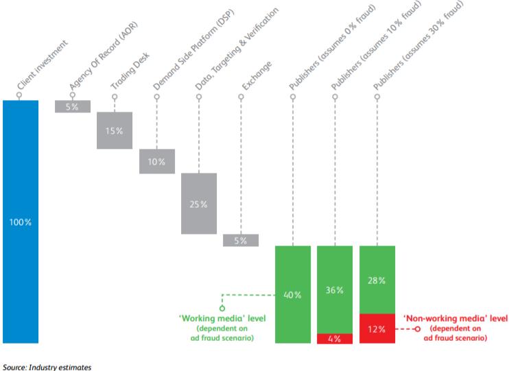 Adfraud im Online-Marketing © Industry estimates